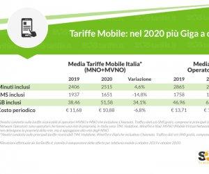 https://www.tp24.it/immagini_articoli/14-10-2020/1602709366-0-nbsp-tariffe-telefonia-mobile-2020-aumentano-i-giga-diminuisce-il-costo.png