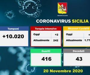 https://www.tp24.it/immagini_articoli/20-11-2020/1605893306-0-coronavirus-1634-nbsp-nuovi-positivi-in-sicilia-43-i-decessi.png