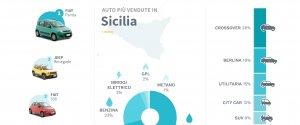 https://www.tp24.it/immagini_articoli/21-07-2021/1626878051-0-mercato-auto-nbsp-la-panda-la-piu-venduta-in-sicilia-poi-renegade-e-500.jpg
