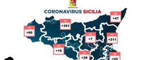 https://www.tp24.it/immagini_articoli/22-10-2020/1603383027-0-coronavirus-sicilia-i-dati-del-22-ottobre-796-positivi-in-piu-otto-i-decessi-60-nuovi-casi-in-provincia-di-trapani-nbsp.jpg