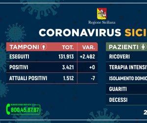 https://www.tp24.it/immagini_articoli/23-05-2020/1590248350-0-coronavirus-per-la-prima-volta-non-ci-sono-nuovi-contagiati-in-sicilia-i-dati.jpg