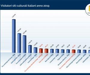 https://www.tp24.it/immagini_articoli/31-01-2020/1580455490-0-siti-culturali-siciliani-visitati-ditalia.jpg