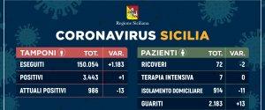 https://www.tp24.it/immagini_articoli/31-05-2020/1590941766-0-coronavirus-in-sicilia-diminuiscono-ancora-i-malati-oggi-un-decesso-e-un-nuovo-positivo-i-dati.jpg